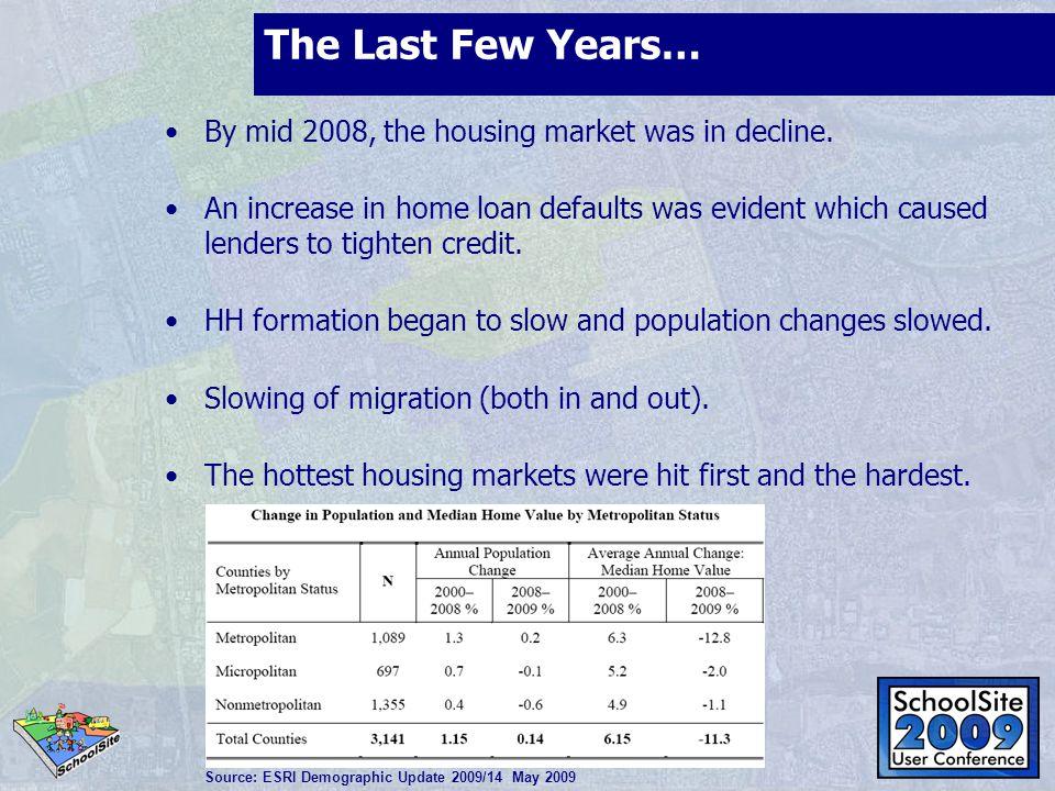 Housing Market Peak vs.