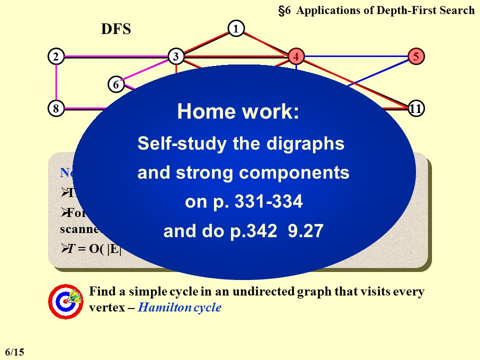 §6 Applications of Depth-First Search 3. Euler Circuits Draw each line exactly once without lifting your pen from the paper – Euler tour Draw each lin