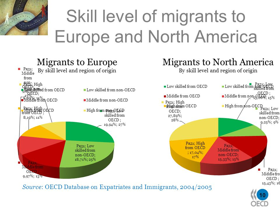 10 Skill level of migrants to Europe and North America Source: OECD Database on Expatriates and Immigrants, 2004/2005