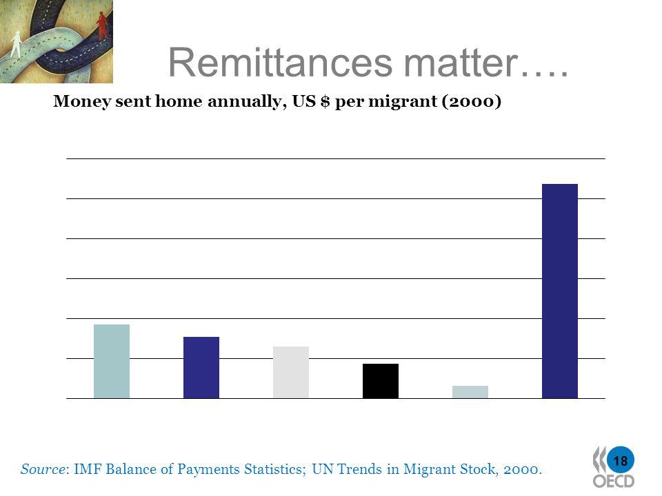 18 Remittances matter….