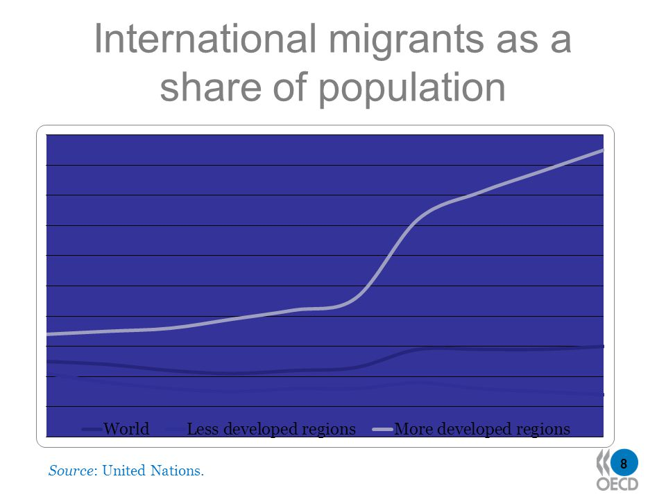 8 International migrants as a share of population Source: United Nations.