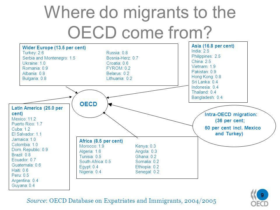 9 Where do migrants to the OECD come from? Latin America (25.0 per cent) Mexico: 11.2 Puerto Rico: 1.7 Cuba: 1.2 El Salvador: 1.1 Jamaica: 1.0 Colombi