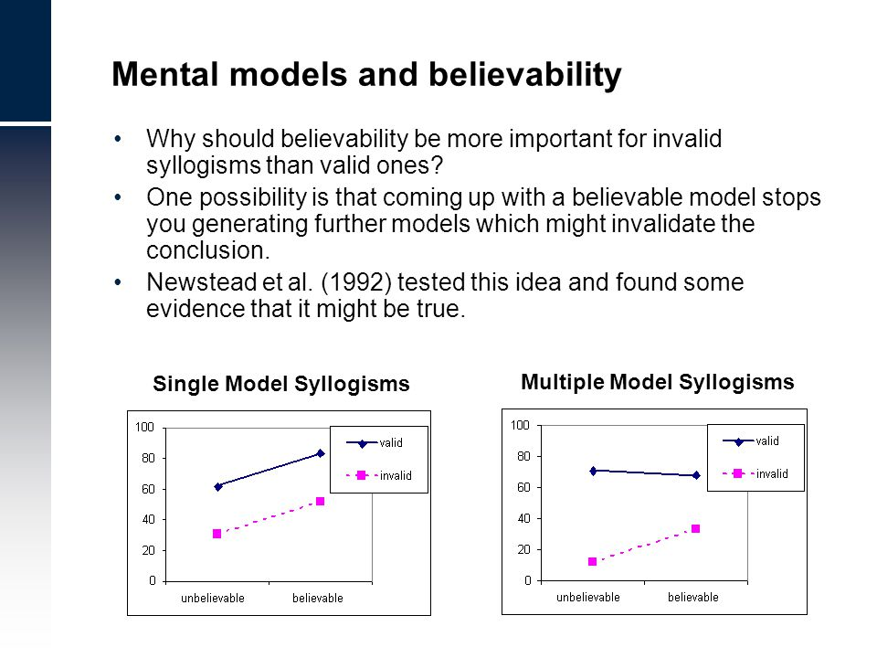 Why should believability be more important for invalid syllogisms than valid ones? One possibility is that coming up with a believable model stops you