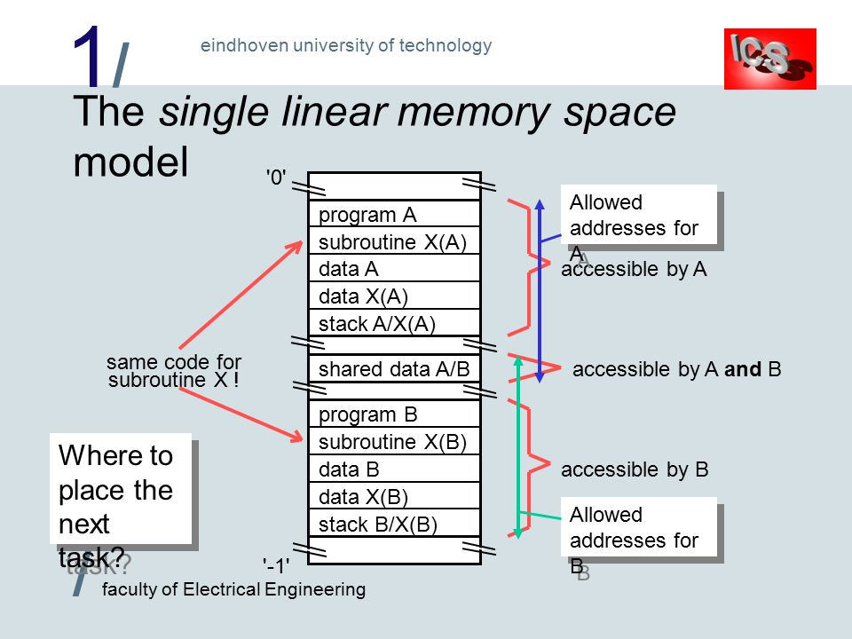1/1/ / faculty of Electrical Engineering eindhoven university of technology 0 -1 The single linear memory space model shared data A/B program B subroutine X(B) data B data X(B) stack B/X(B) program A subroutine X(A) data A data X(A) stack A/X(A) same code for subroutine X .