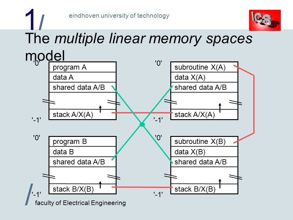 1/1/ / faculty of Electrical Engineering eindhoven university of technology 0 -1 The multiple linear memory spaces model program A data A stack A/X(A) shared data A/B program B data B stack B/X(B) shared data A/B 0 -1 subroutine X(B) data X(B) stack B/X(B) shared data A/B 0 -1 subroutine X(A) data X(A) stack A/X(A) shared data A/B 0 -1