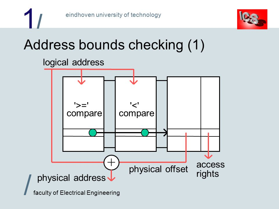 1/1/ / faculty of Electrical Engineering eindhoven university of technology < compare >= compare Address bounds checking (1) logical address physical address physical offset access rights