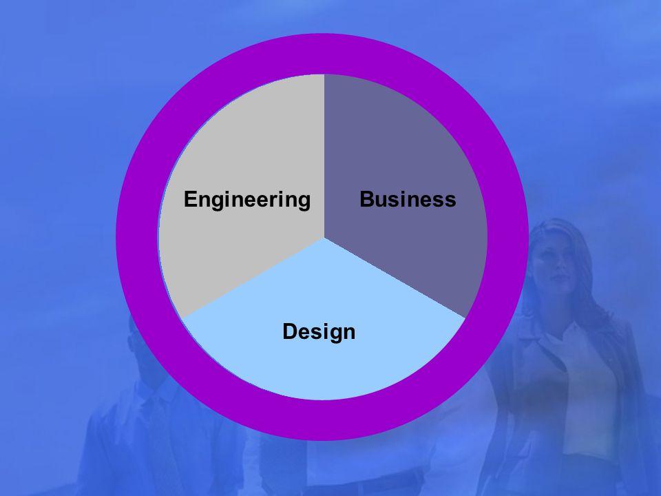 Domain Design Customer Personas GoalTasksContext Objects