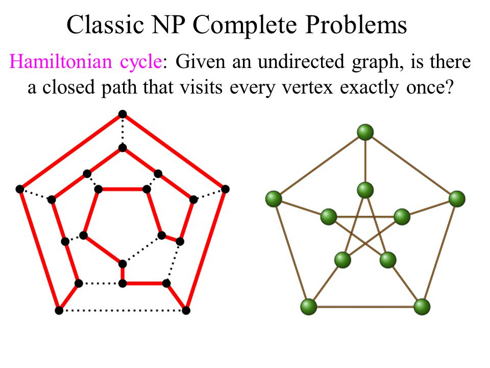 Classic NP Complete Problems Hamiltonian cycle: Given an undirected graph, is there a closed path that visits every vertex exactly once?