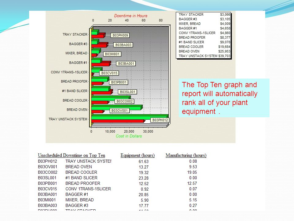 The Top Ten graph and report will automatically rank all of your plant equipment.
