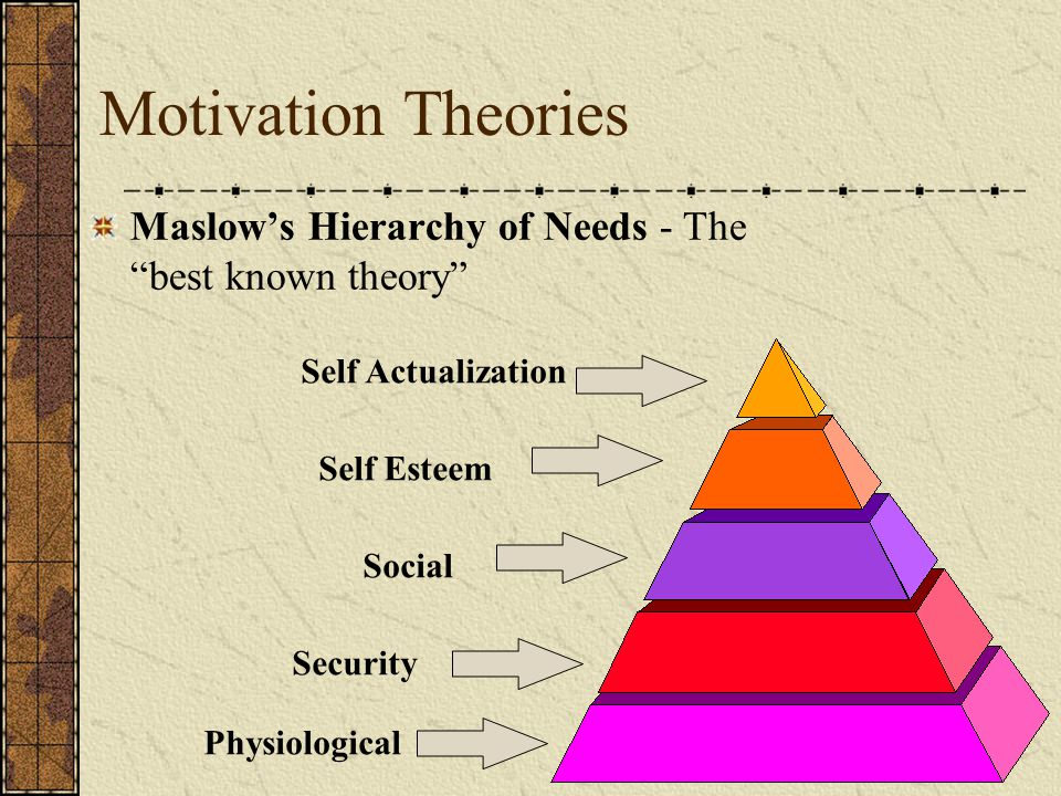 """Motivation Theories Maslow's Hierarchy of Needs - The """"best known theory"""" Physiological Security Social Self Esteem Self Actualization"""