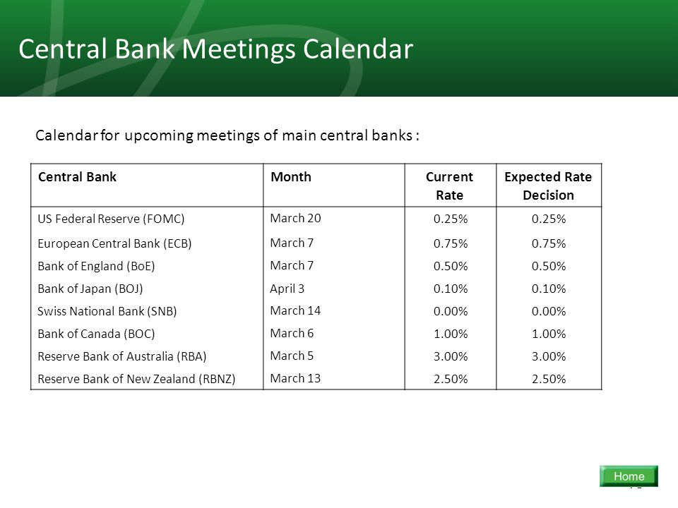 18 Central Bank Meetings Calendar Expected Rate Decision Current Rate MonthCentral Bank 0.25% March 20US Federal Reserve (FOMC) 0.75% March 7European Central Bank (ECB) 0.50% March 7Bank of England (BoE) 0.10% April 3Bank of Japan (BOJ) 0.00% March 14Swiss National Bank (SNB) 1.00% March 6Bank of Canada (BOC) 3.00% March 5Reserve Bank of Australia (RBA) 2.50% March 13Reserve Bank of New Zealand (RBNZ) Calendar for upcoming meetings of main central banks :