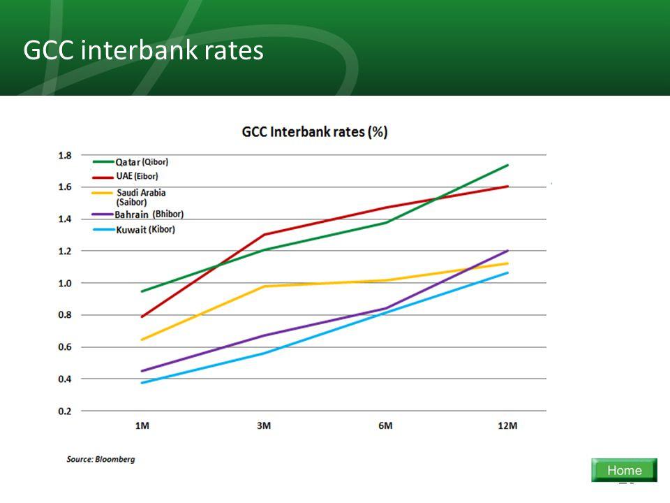 23 GCC interbank rates