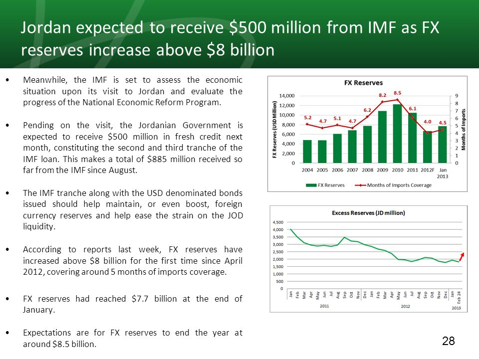 28 Jordan expected to receive $500 million from IMF as FX reserves increase above $8 billion Meanwhile, the IMF is set to assess the economic situation upon its visit to Jordan and evaluate the progress of the National Economic Reform Program.