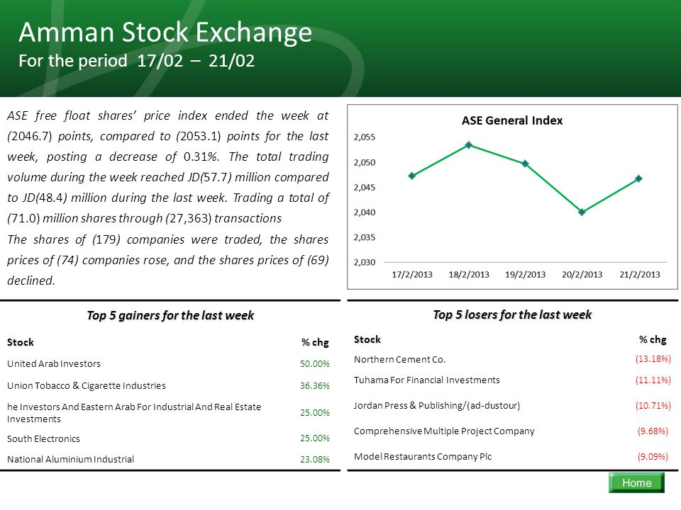 30 Amman Stock Exchange For the period 17/02 – 21/02 ASE free float shares' price index ended the week at (2046.7) points, compared to (2053.1) points for the last week, posting a decrease of 0.31%.