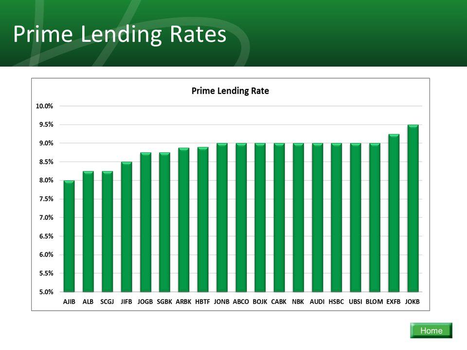 33 Prime Lending Rates