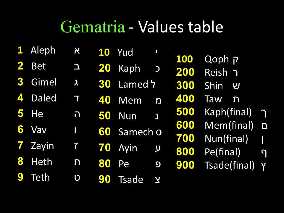 Gematria - Values table 1 Aleph א 2 Bet ב 3 Gimel ג 4 Daled ד 5 He ה 6 Vav ו 7 Zayin ז 8 Heth ח 9 Teth ט 10 Yud י 20 Kaph כ 30 Lamed ל 40 Mem מ 50 Nun