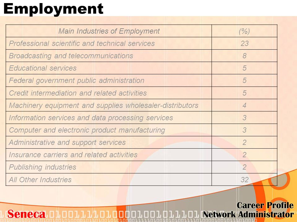 Employment Main Industries of Employment(%) Professional scientific and technical services23 Broadcasting and telecommunications8 Educational services
