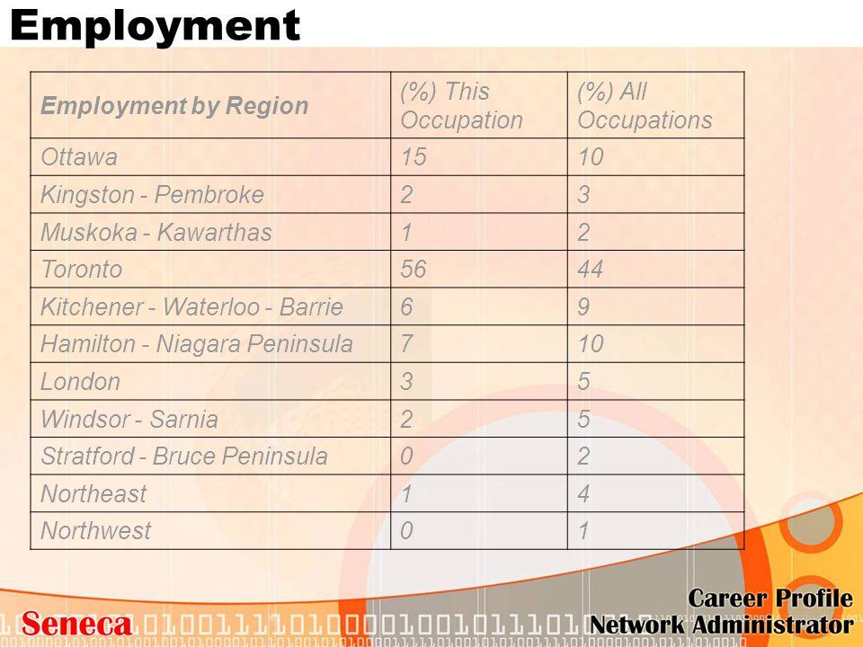 Employment Employment by Region (%) This Occupation (%) All Occupations Ottawa1510 Kingston - Pembroke23 Muskoka - Kawarthas12 Toronto5644 Kitchener -