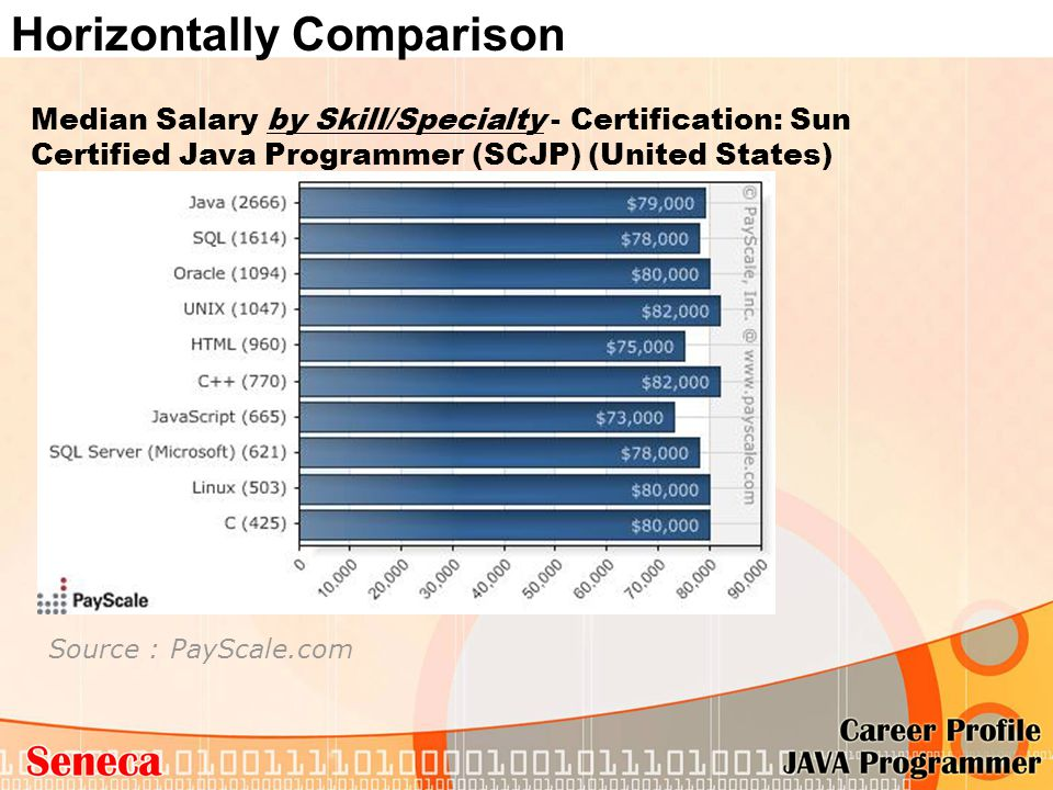 Median Salary by Skill/Specialty - Certification: Sun Certified Java Programmer (SCJP) (United States) Source : PayScale.com Horizontally Comparison
