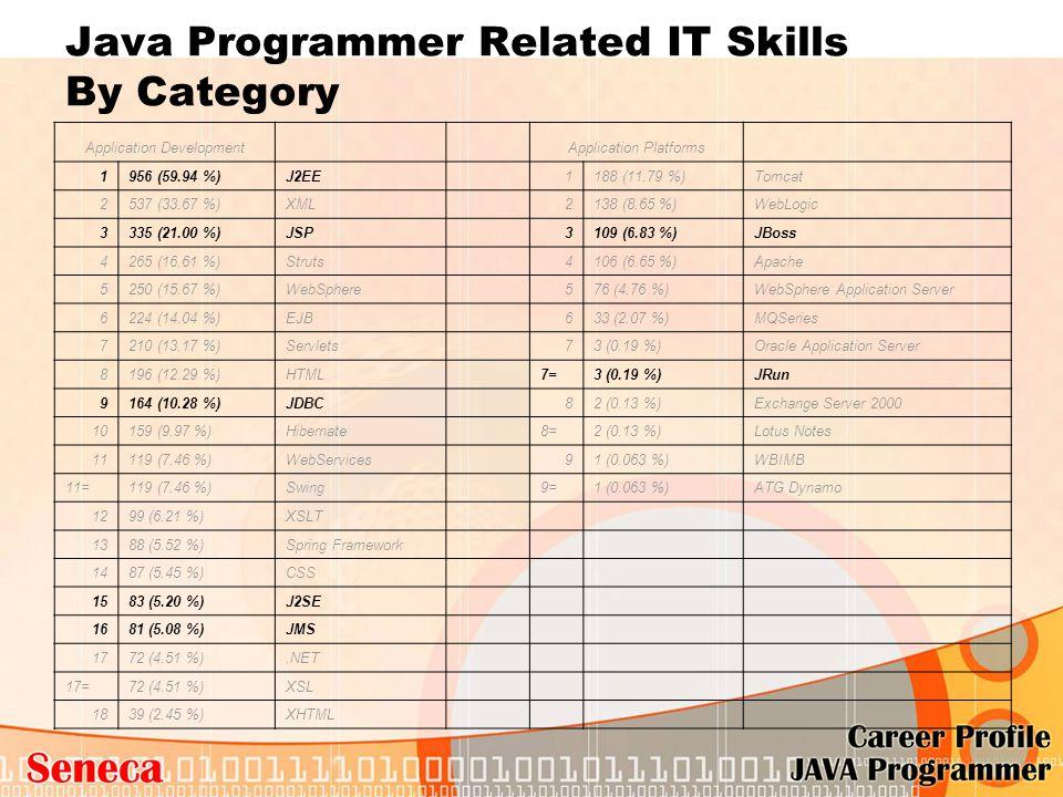 Java Programmer Related IT Skills By Category Application Development Application Platforms 1956 (59.94 %)J2EE 1188 (11.79 %)Tomcat 2537 (33.67 %)XML