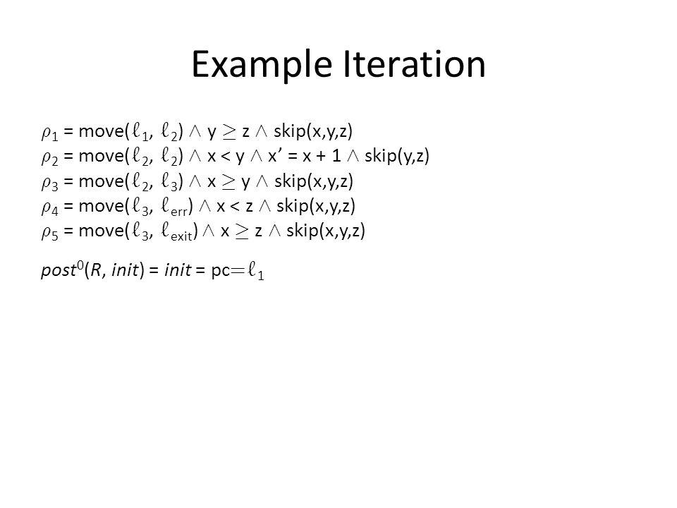 Example Iteration ½ 1 = move( ` 1, ` 2 ) Æ y ¸ z Æ skip(x,y,z) ½ 2 = move( ` 2, ` 2 ) Æ x < y Æ x' = x + 1 Æ skip(y,z) ½ 3 = move( ` 2, ` 3 ) Æ x ¸ y Æ skip(x,y,z) ½ 4 = move( ` 3, ` err ) Æ x < z Æ skip(x,y,z) ½ 5 = move( ` 3, ` exit ) Æ x ¸ z Æ skip(x,y,z) post 0 (R, init) = init = pc = ` 1 post 1 (R, init) = post( ½ 1, init) = pc = ` 2 Æ y ¸ z post 2 (R, init) = post( ½ 2, post(R, init)) Ç post( ½ 3, post(R, init)) = pc = ` 2 Æ y ¸ z Æ x · y Ç pc = ` 3 Æ y ¸ z Æ x ¸ y post 3 (R, init) = post( ½ 2, post 2 (R, init)) Ç post( ½ 3, post 2 (R, init)) Ç post( ½ 4, post 2 (R, init)) Ç post( ½ 5, post 2 (R, init))