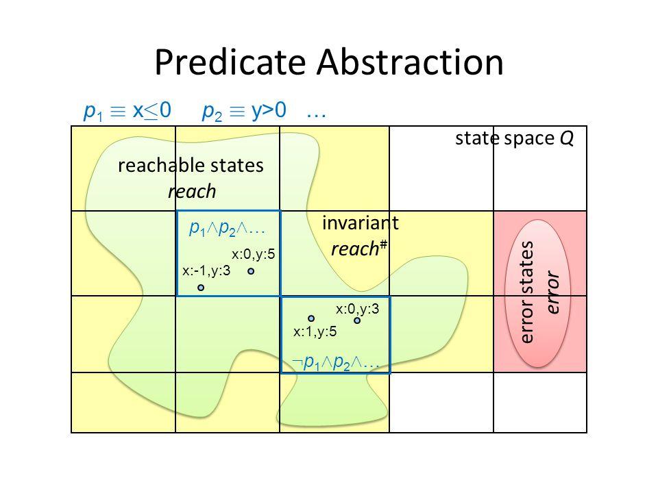 state space Q error states error reachable states reach invariant reach # x:0,y:5 x:1,y:5 p1Æp2Æ…p1Æp2Æ… :p1Æp2Æ…:p1Æp2Æ… p 1 ´ x · 0 p 2 ´ y>0 … x:-1,y:3 x:0,y:3