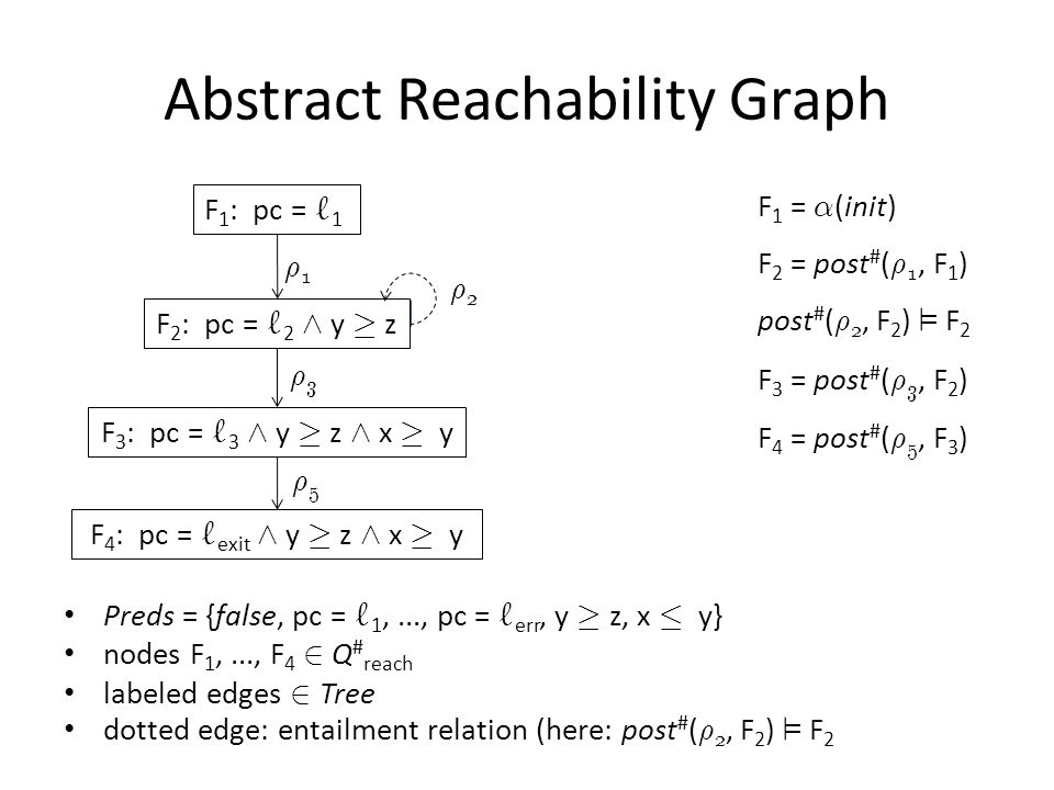 Abstract Reachability Graph Preds = {false, pc = ` 1,..., pc = ` err, y ¸ z, x · y} nodes F 1,..., F 4 2 Q # reach labeled edges 2 Tree dotted edge: entailment relation (here: post # ( ½ 2, F 2 ) ² F 2 F 1 : pc = ` 1 F 2 : pc = ` 2 Æ y ¸ z F 3 : pc = ` 3 Æ y ¸ z Æ x ¸ y F 4 : pc = ` exit Æ y ¸ z Æ x ¸ y ½2½2 ½1½1 ½3½3 ½5½5 F 1 = ® (init) F 2 = post # ( ½ 1, F 1 ) post # ( ½ 2, F 2 ) ² F 2 F 3 = post # ( ½ 3, F 2 ) F 4 = post # ( ½ 5, F 3 )