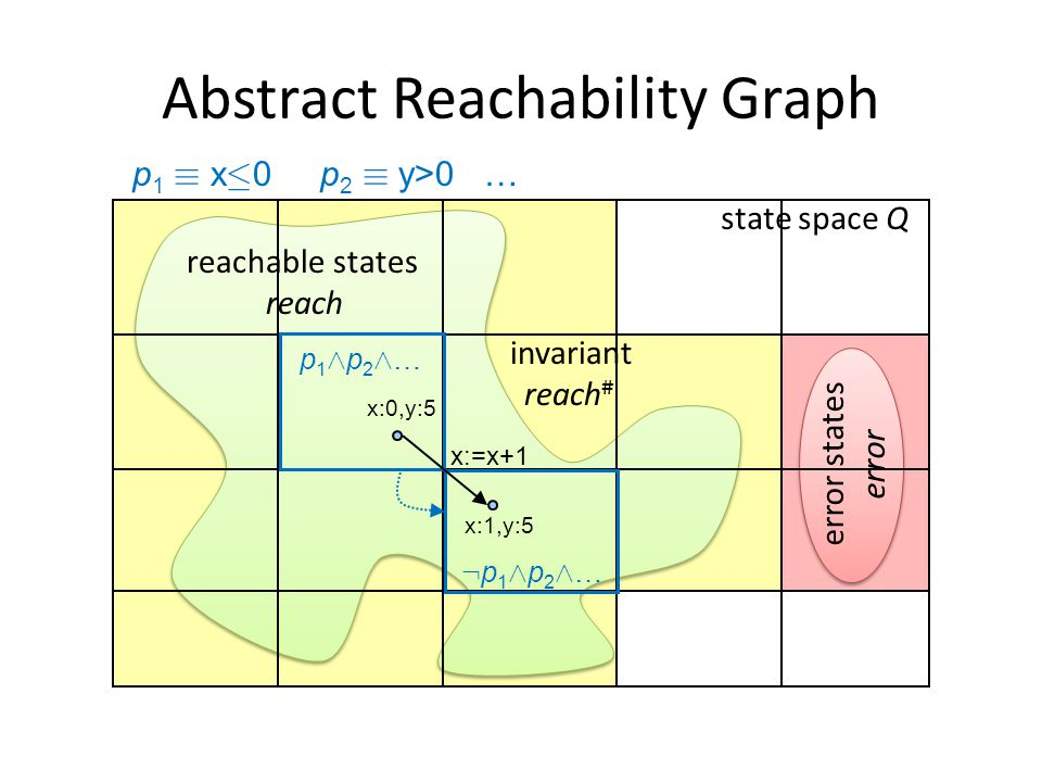 Abstract Reachability Graph state space Q error states error reachable states reach x:0,y:5 x:1,y:5 p1Æp2Æ…p1Æp2Æ… :p1Æp2Æ…:p1Æp2Æ… p 1 ´ x · 0 p 2 ´ y>0 … x:=x+1 invariant reach #