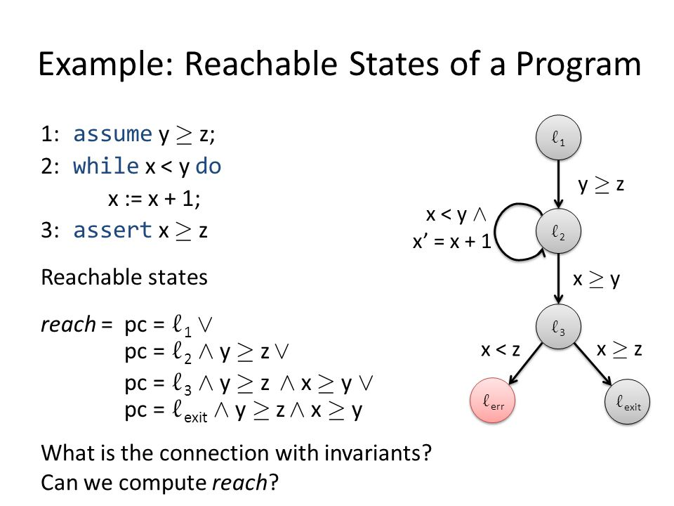 Example: Reachable States of a Program 1: assume y ¸ z; 2: while x < y do x := x + 1; 3: assert x ¸ z Reachable states reach = pc = ` 1 Ç pc = ` 2 Æ y ¸ z Ç pc = ` 3 Æ y ¸ z Æ x ¸ y Ç pc = ` exit Æ y ¸ z Æ x ¸ y `1`1 `1`1 `2`2 `2`2 `3`3 `3`3 ` err ` exit y ¸ z x ¸ z x ¸ y x < y Æ x' = x + 1 x < z What is the connection with invariants.