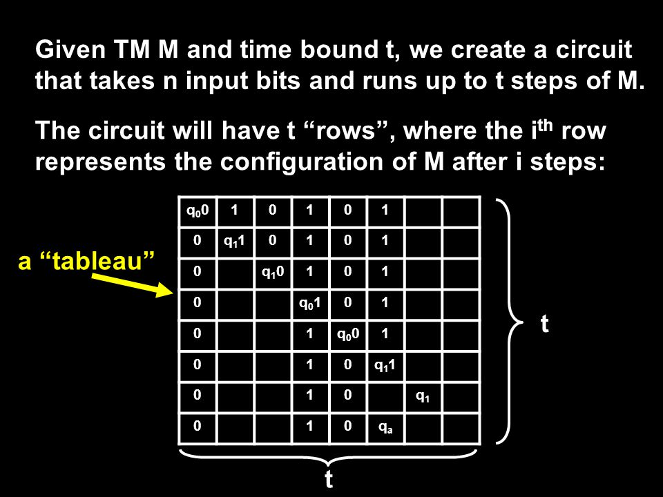 Given TM M and time bound t, we create a circuit that takes n input bits and runs up to t steps of M.