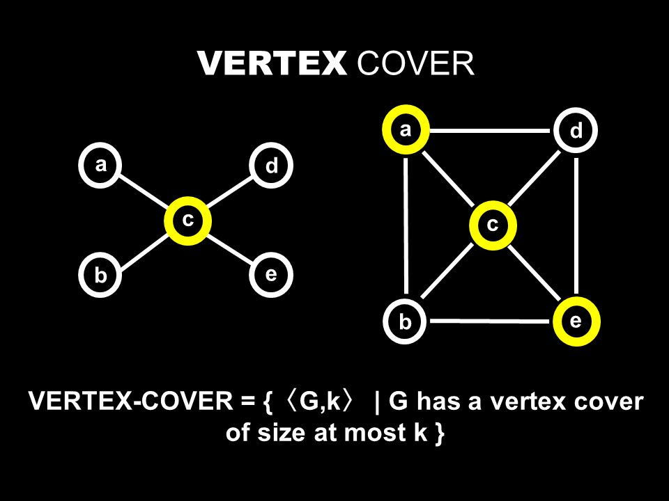 VERTEX COVER b a e c d b a e c d VERTEX-COVER = { 〈 G,k 〉 | G has a vertex cover of size at most k }