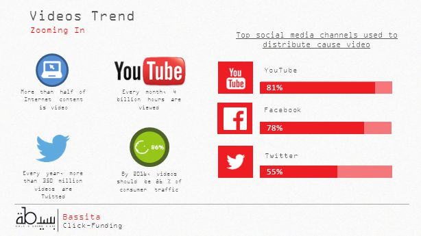 YouTube 81% 78% 55% Facebook Twitter Videos Trend Zooming In More than half of Internet content is video Every month, 4 billion hours are viewed Every