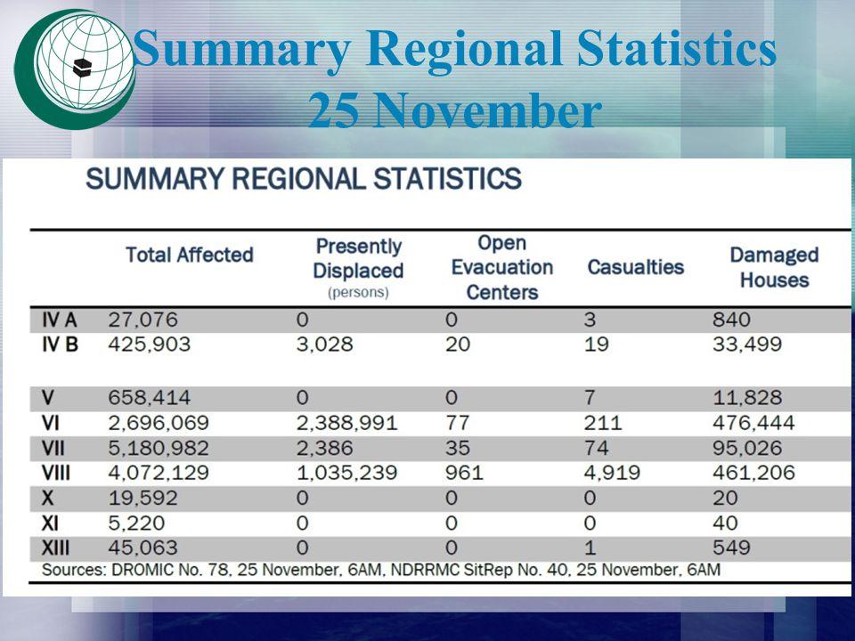 Summary Regional Statistics 25 November