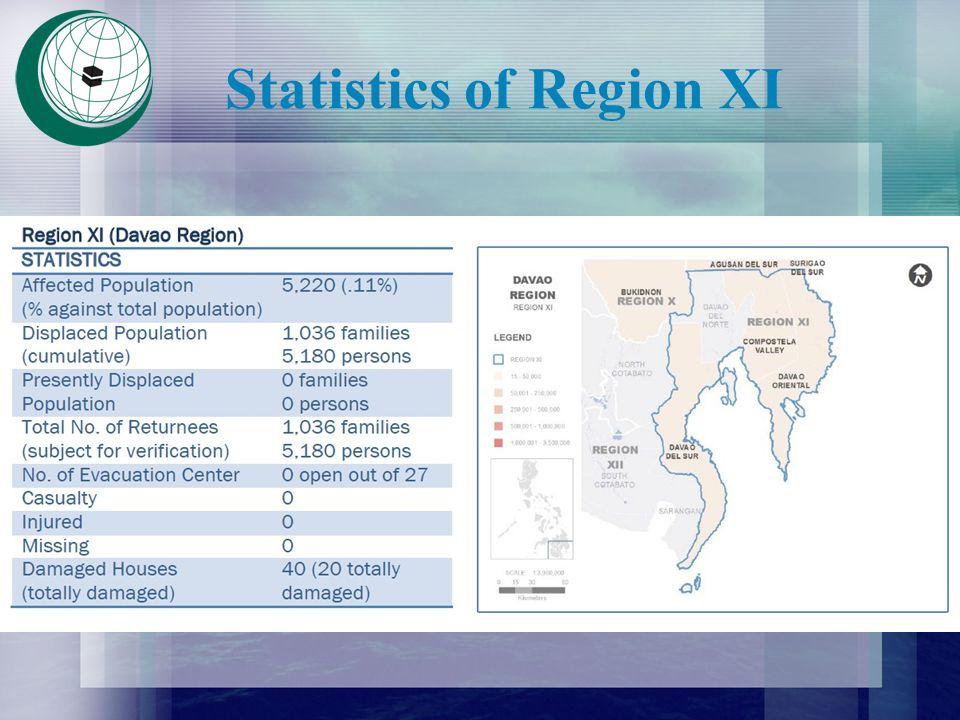 Statistics of Region XI