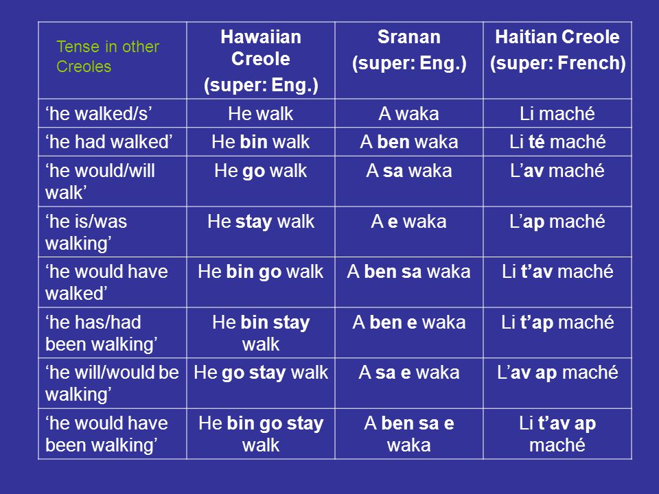 Jamaican Creole Syntax Word order and tense: Verbs are conjugated using an aspectual system using preverbal markers, i.e., separate words placed before the verb stem (uninflected form) to show relative time.