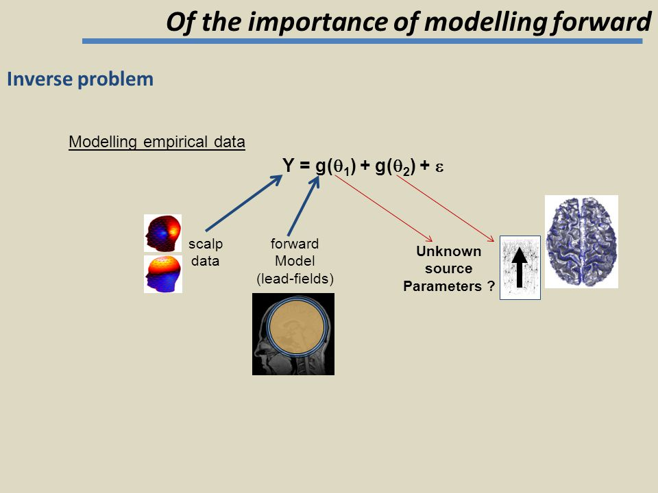 Inverse problem Y = g(  1 ) + g(  2 ) +  Modelling empirical data Unknown source Parameters ? forward Model (lead-fields) scalp data Of the importa