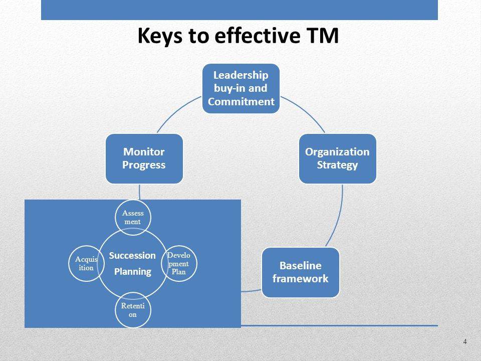 Leadership buy-in and Commitment Organization Strategy Baseline framework Monitor Progress Succession Planning Assess ment Develo pment Plan Retenti on Acquis ition Keys to effective TM 4