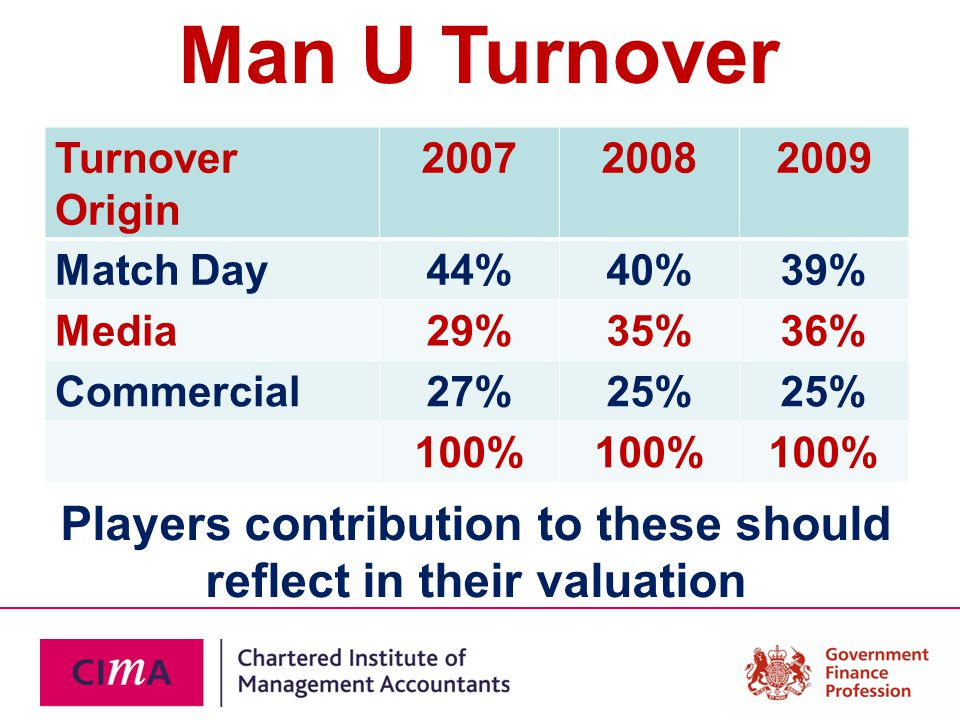 Man U Turnover Turnover Origin 200720082009 Match Day44%40%39% Media29%35%36% Commercial27%25% 100% Players contribution to these should reflect in their valuation