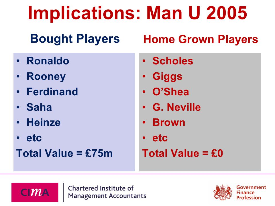 Implications: Man U 2005 Bought Players Ronaldo Rooney Ferdinand Saha Heinze etc Total Value = £75m Home Grown Players Scholes Giggs O'Shea G. Neville