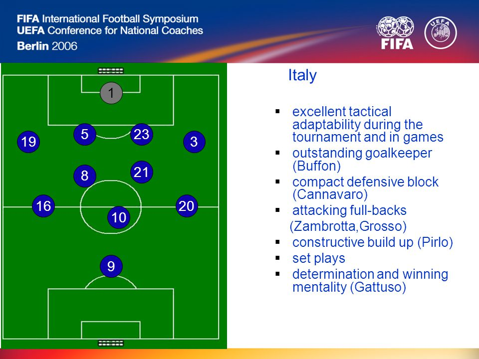 Italy  excellent tactical adaptability during the tournament and in games  outstanding goalkeeper (Buffon)  compact defensive block (Cannavaro)  attacking full-backs (Zambrotta,Grosso)  constructive build up (Pirlo)  set plays  determination and winning mentality (Gattuso) 1 8 9 5 3 16 10 20 19 21 23