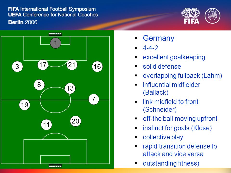 Germany  4-4-2  excellent goalkeeping  solid defense  overlapping fullback (Lahm)  influential midfielder (Ballack)  link midfield to front (Schneider)  off-the ball moving upfront  instinct for goals (Klose)  collective play  rapid transition defense to attack and vice versa  outstanding fitness) 1 8 7 11 3 17 16 13 20 19 21