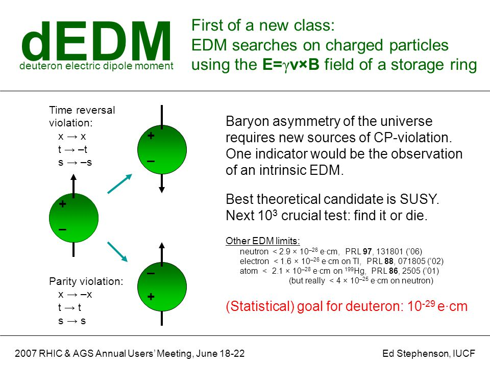 dEDM First of a new class: EDM searches on charged particles using the E= γ v×B field of a storage ring deuteron electric dipole moment 2007 RHIC & AGS Annual Users' Meeting, June 18-22 + – + – + – Time reversal violation: x → x t → –t s → –s Parity violation: x → –x t → t s → s + – Baryon asymmetry of the universe requires new sources of CP-violation.