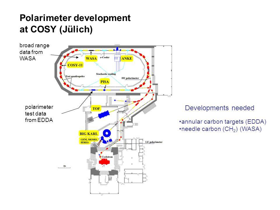 Polarimeter development at COSY (Jülich) broad range data from WASA polarimeter test data from EDDA Developments needed annular carbon targets (EDDA)