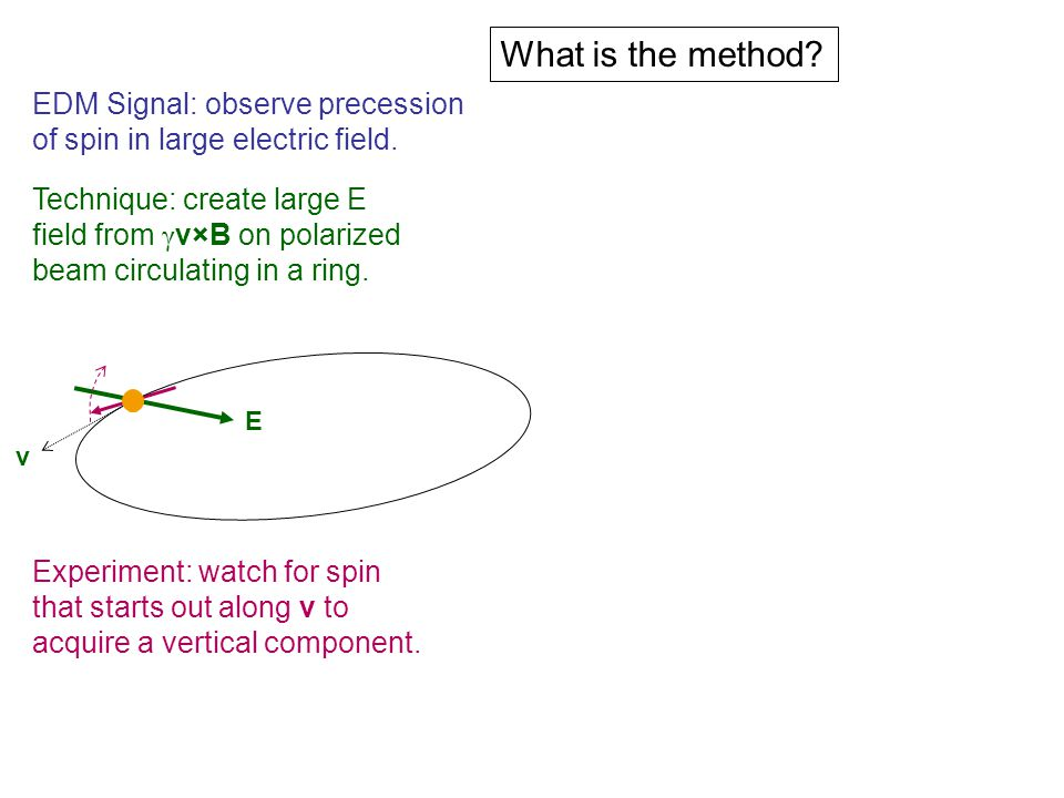 What is the method.EDM Signal: observe precession of spin in large electric field.