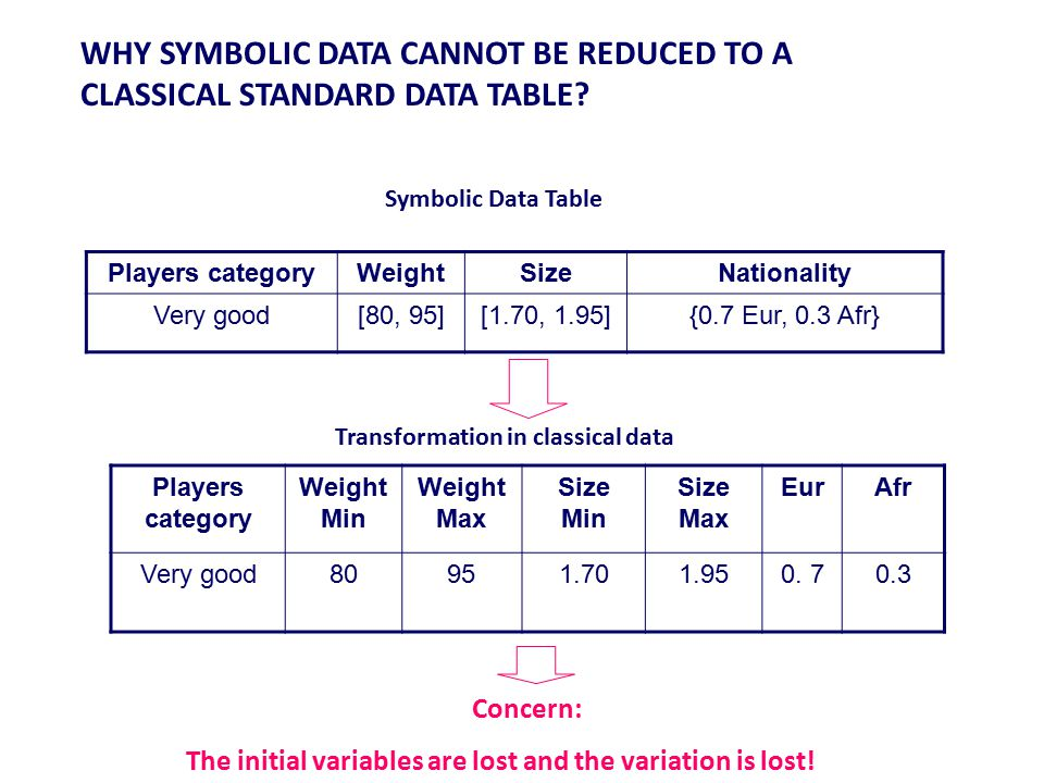 WHY SYMBOLIC DATA CANNOT BE REDUCED TO A CLASSICAL STANDARD DATA TABLE? Players categoryWeightSizeNationality Very good[80, 95][1.70, 1.95]{0.7 Eur, 0
