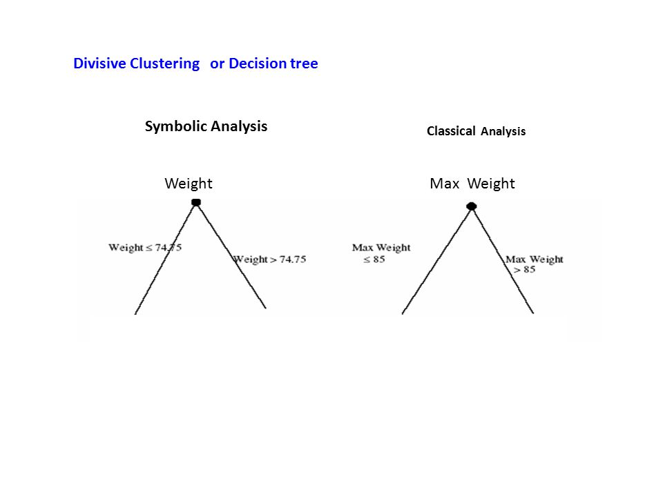 Divisive Clustering or Decision tree Symbolic Analysis Classical Analysis Weight Max Weight