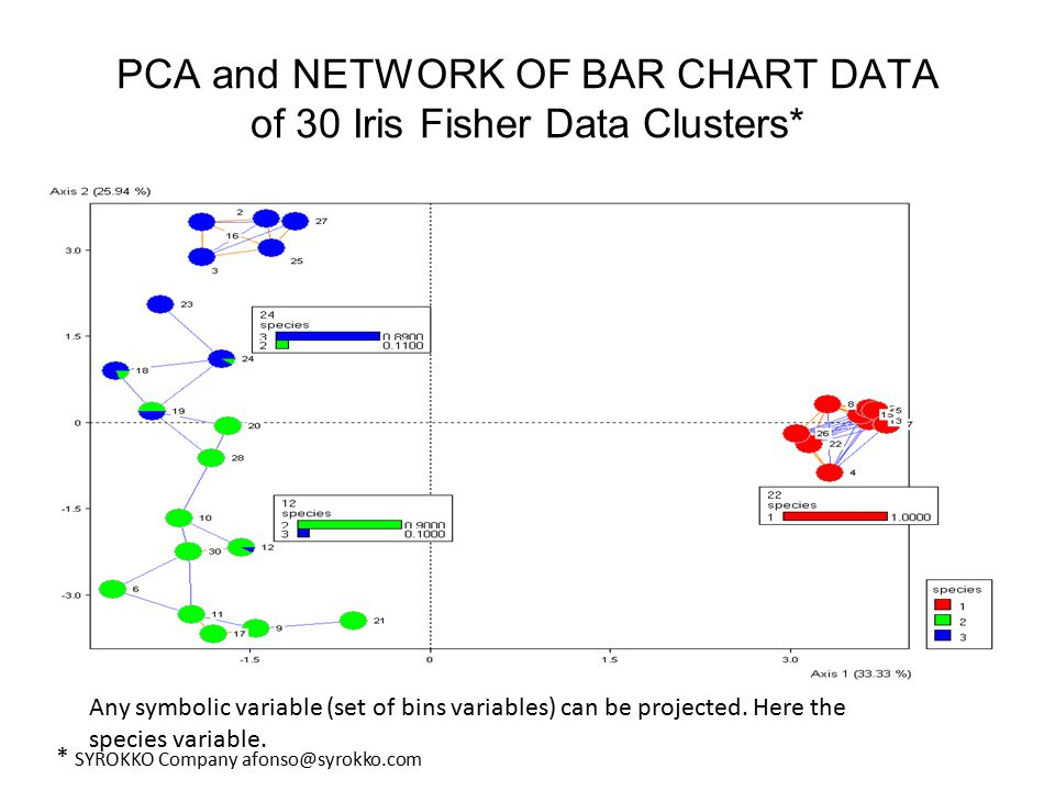 PCA and NETWORK OF BAR CHART DATA of 30 Iris Fisher Data Clusters* * SYROKKO Company afonso@syrokko.com Any symbolic variable (set of bins variables) can be projected.