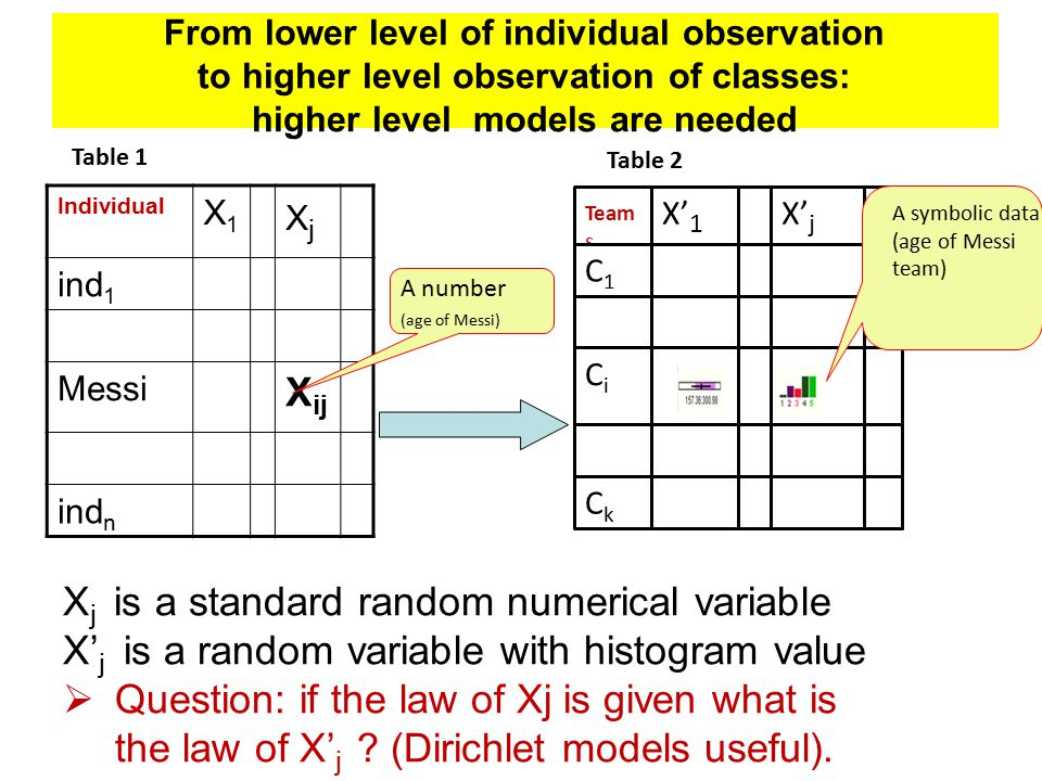 From lower level of individual observation to higher level observation of classes: higher level models are needed Individual X1X1 XjXj ind 1 Messi X i