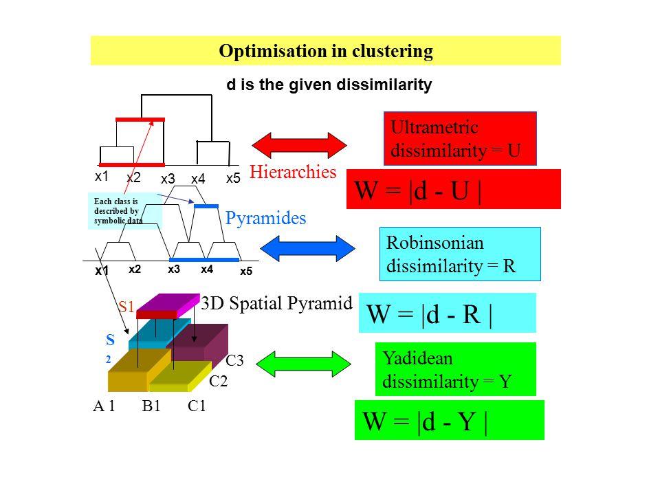 Each class is described by symbolic data C2 A 1 B1 C1 C3 3D Spatial Pyramid x1 x2x3x4 x5 Pyramides Hierarchies x1 x2 x3x4 x5 S2S2 S1 Ultrametric dissi