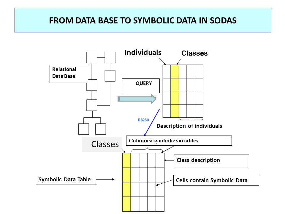 FROM DATA BASE TO SYMBOLIC DATA IN SODAS QUERY Class description Relational Data Base Individuals Classes Symbolic Data Table Description of individua